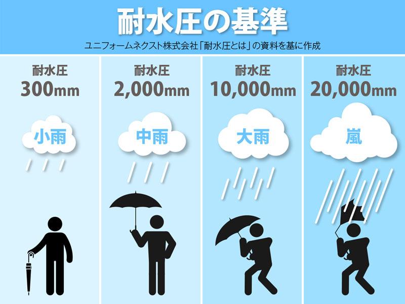 耐水圧の基準